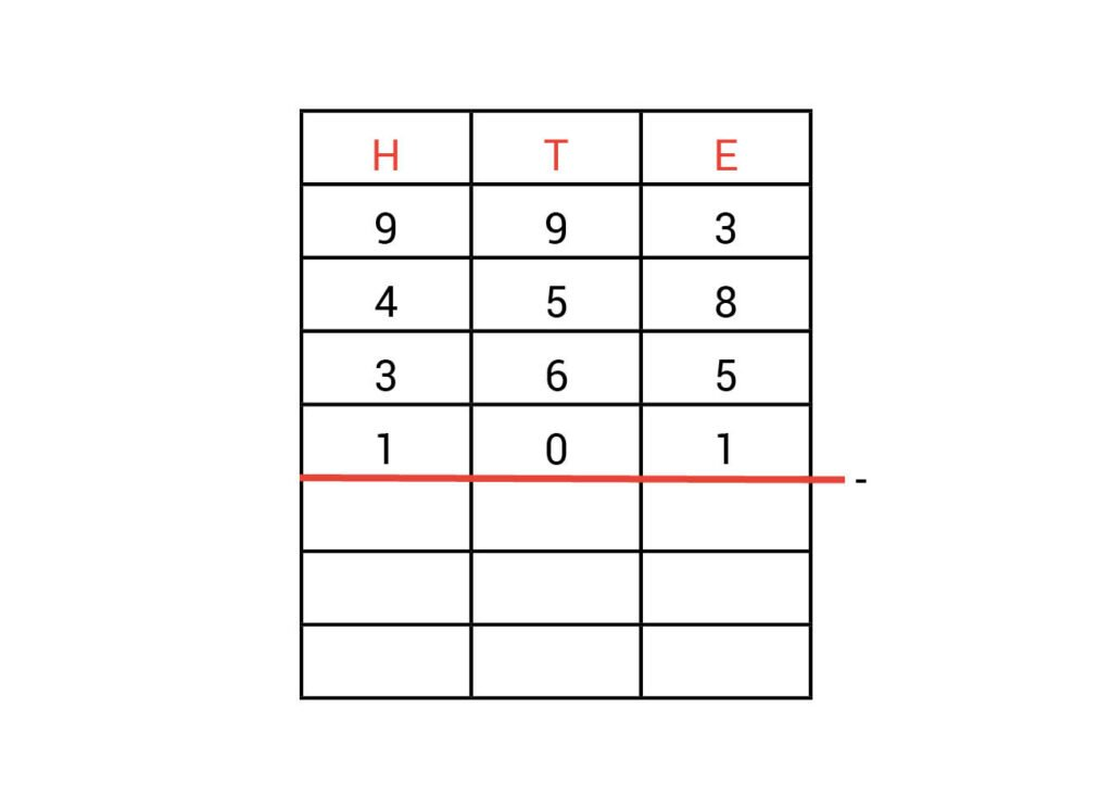 ingevuld kolommenschema met meerdere getallen