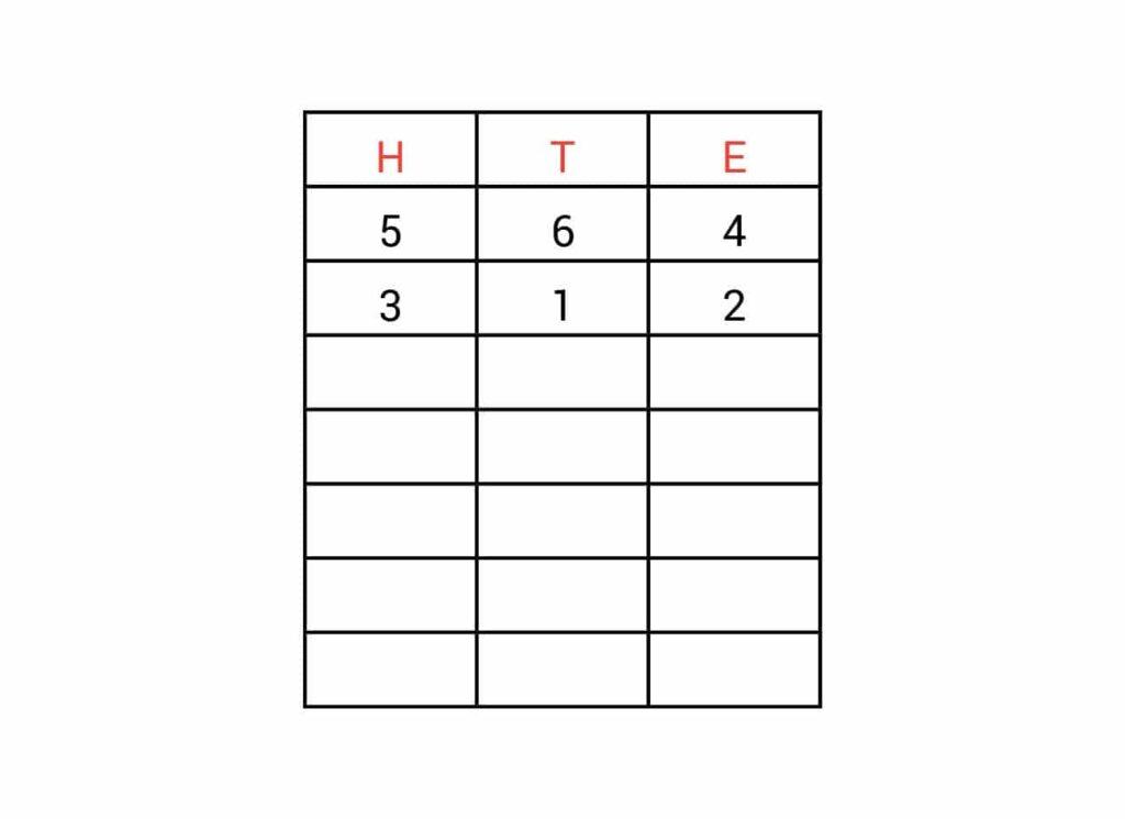kolommenschema met getallen