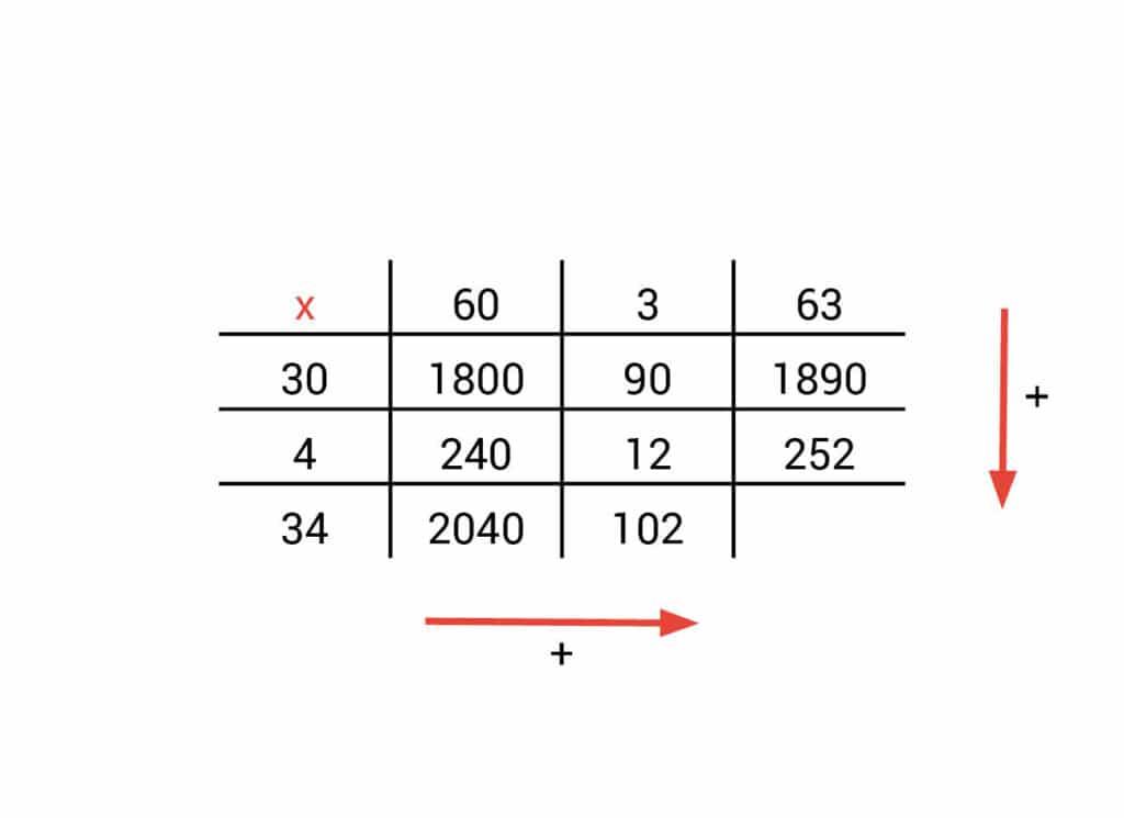 tabel vermenigvuldigen voorbeeld