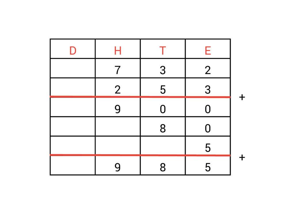Kolommenschema antwoorden opdracht 1.1
