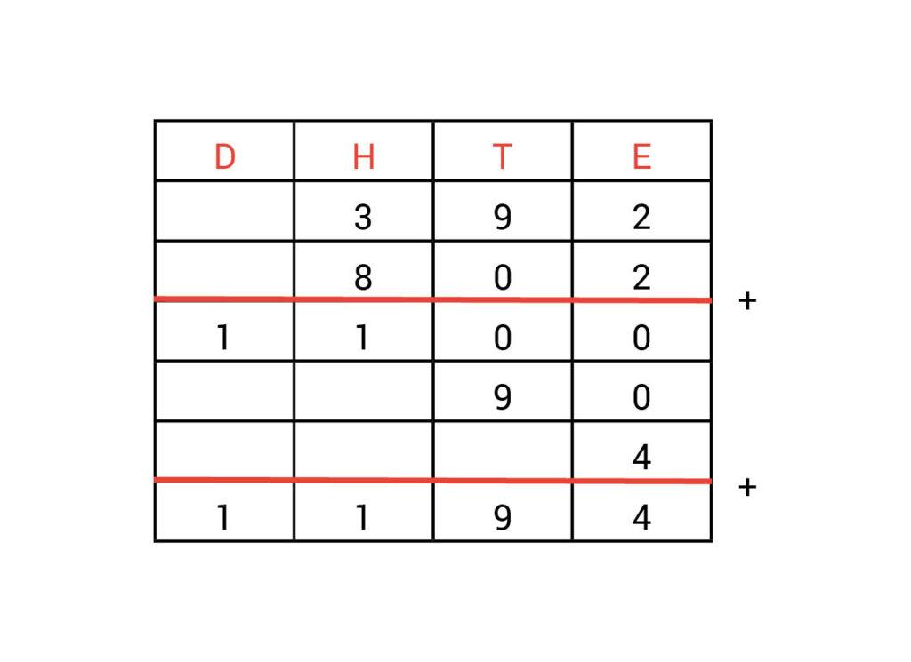 Kolommenschema antwoorden opdracht 1.2