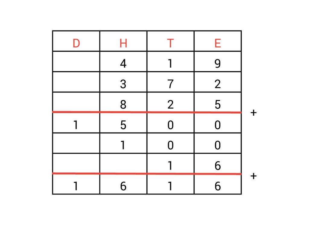 Kolommenschema antwoorden opdracht 1.3