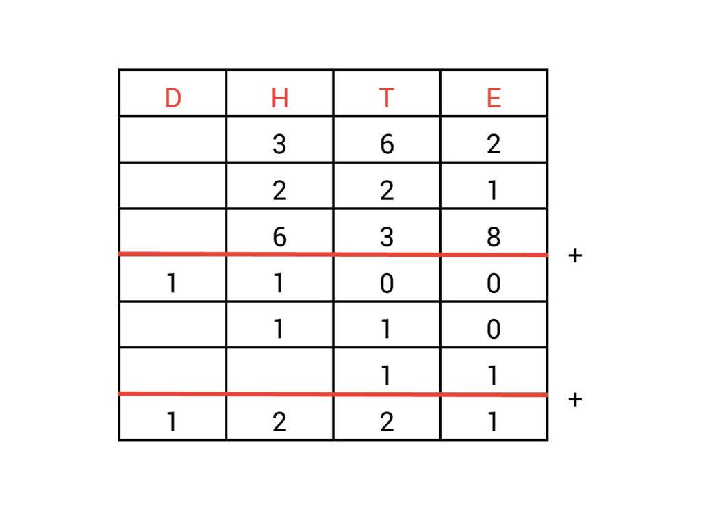 Kolommenschema antwoorden opdracht 1.4