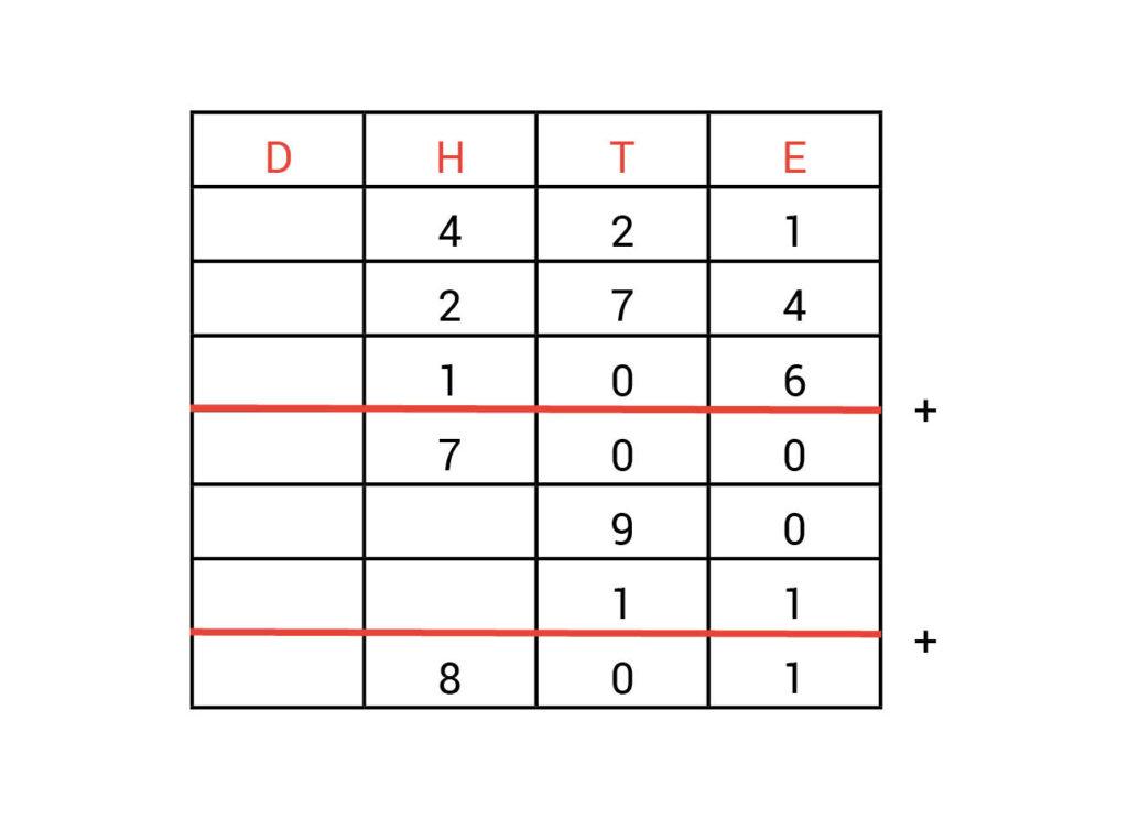 Kolommenschema antwoorden opdracht 1.5