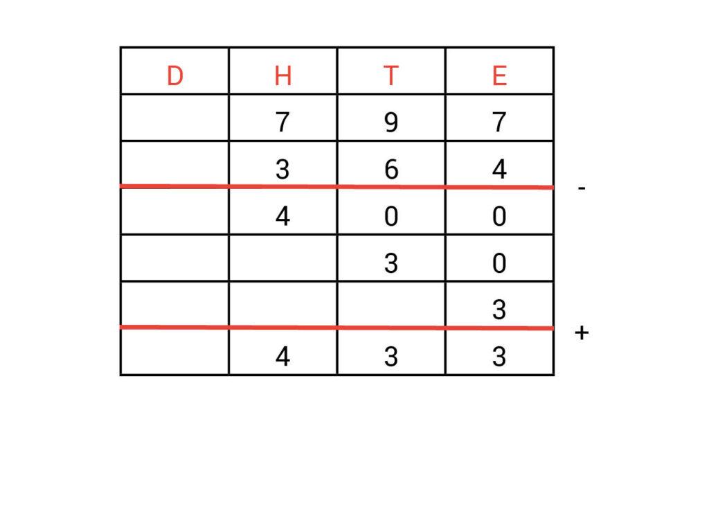 Kolommenschema antwoorden opdracht 2.1