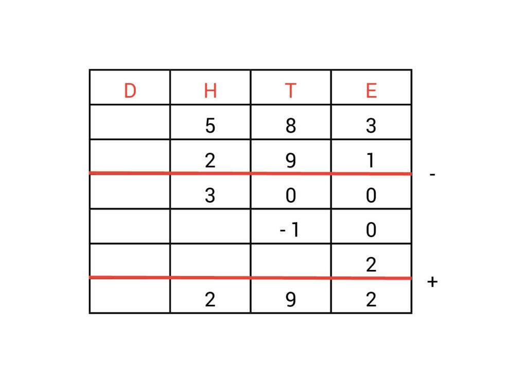 Kolommenschema antwoorden opdracht 2.2