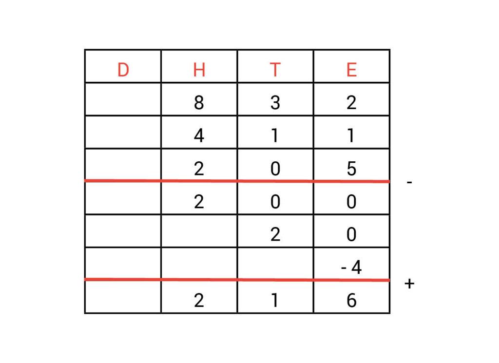 Kolommenschema antwoorden opdracht 2.3