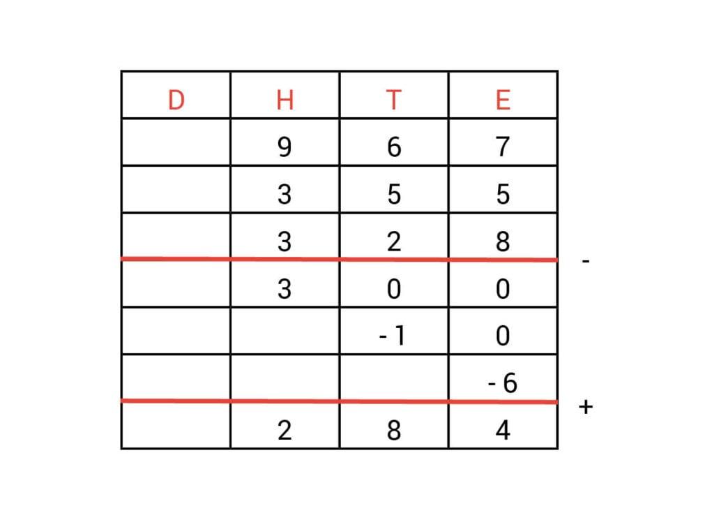 Kolommenschema antwoorden opdracht 2.4