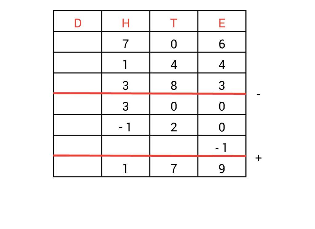 Kolommenschema antwoorden opdracht 2.5