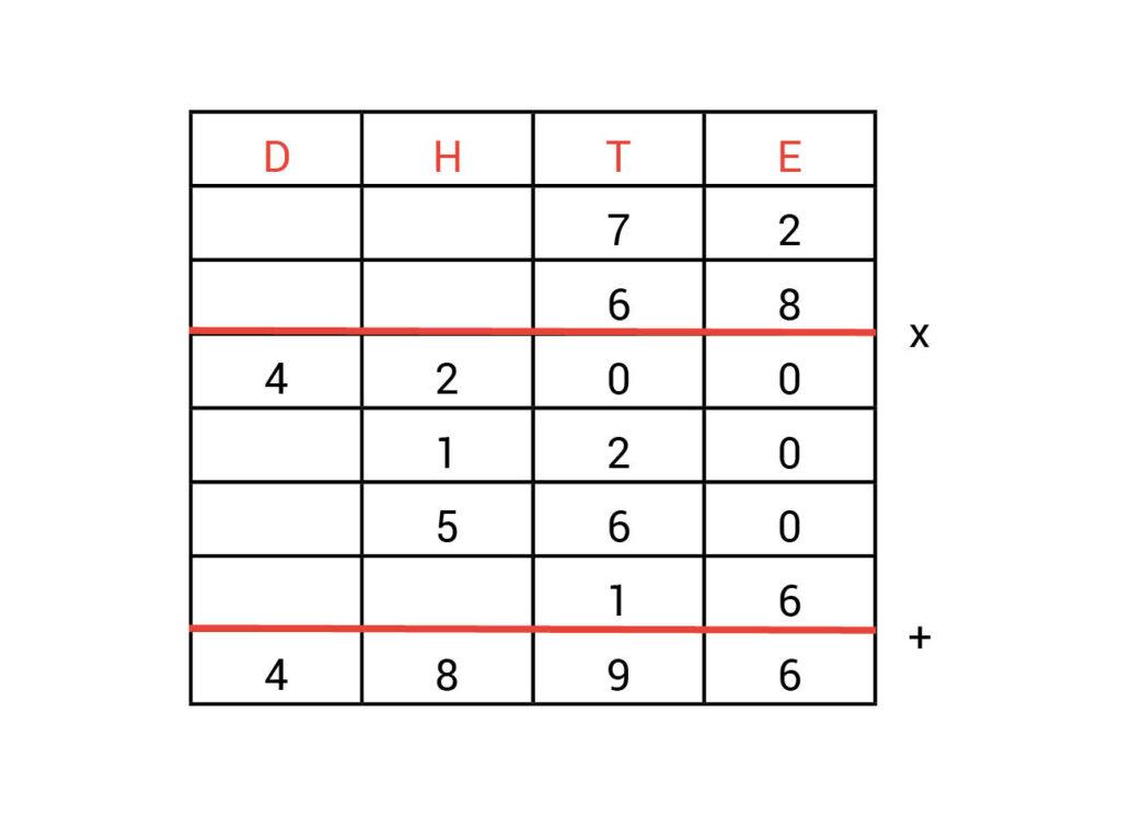 Kolommenschema-antwoorden-vermenigvuldigen-opdracht-1.1