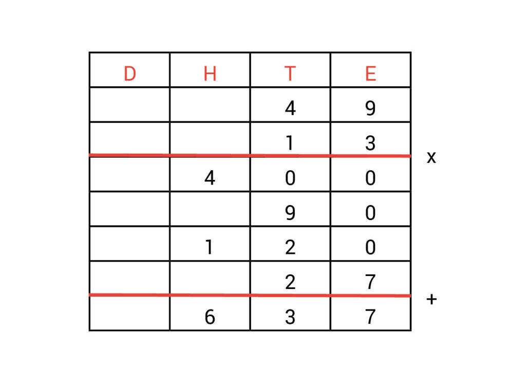 Kolommenschema-antwoorden-vermenigvuldigen-opdracht-1.2