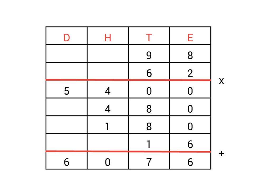 Kolommenschema-antwoorden-vermenigvuldigen-opdracht-1.3