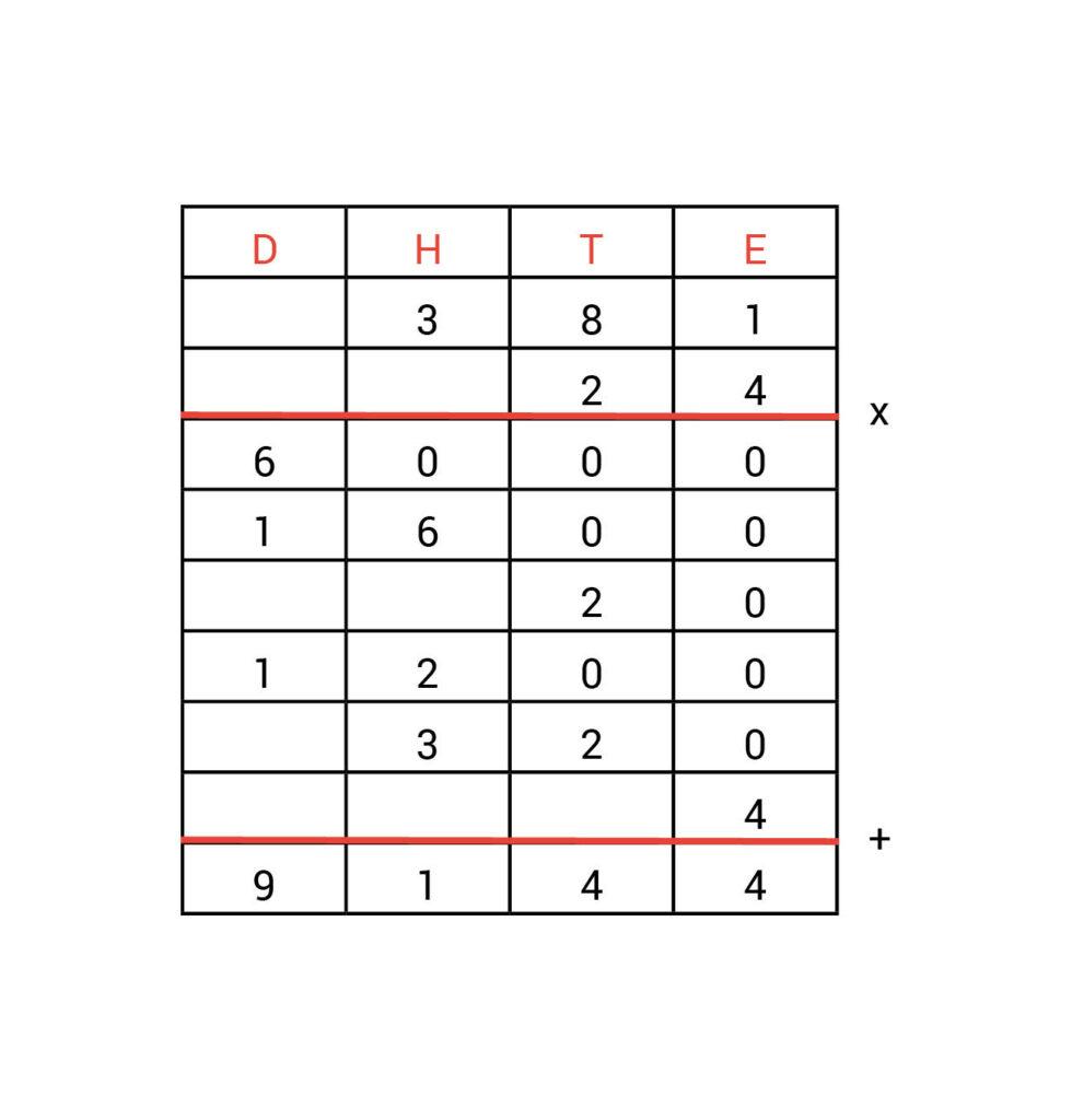 Kolommenschema antwoorden vermenigvuldigen opdracht 1.4