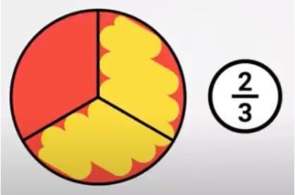 breuk ingekleurd cirkel voorbeeld