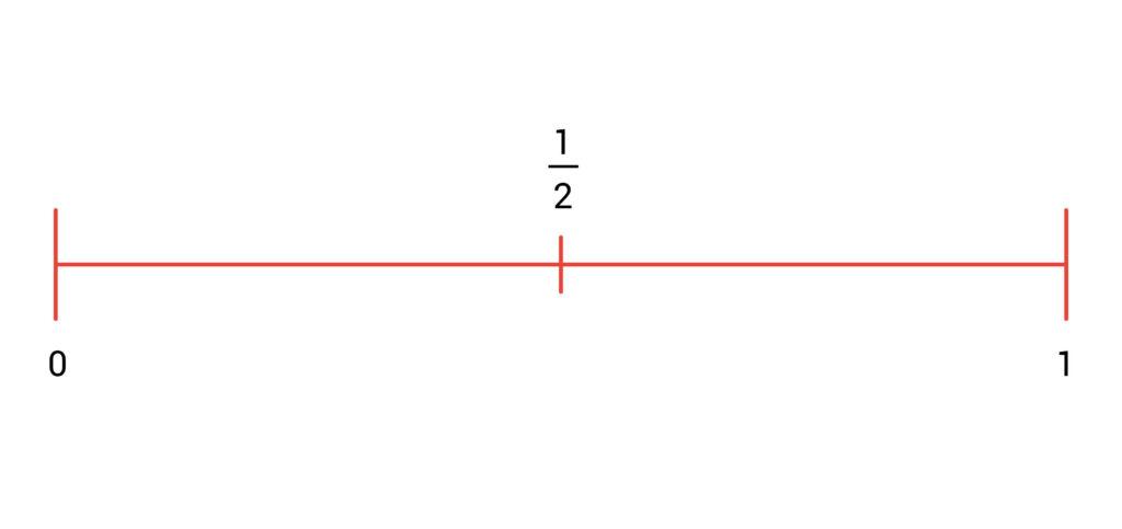 breuken getallenlijn groep 6