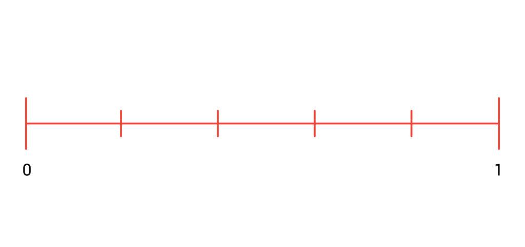 getallenlijn 0 1