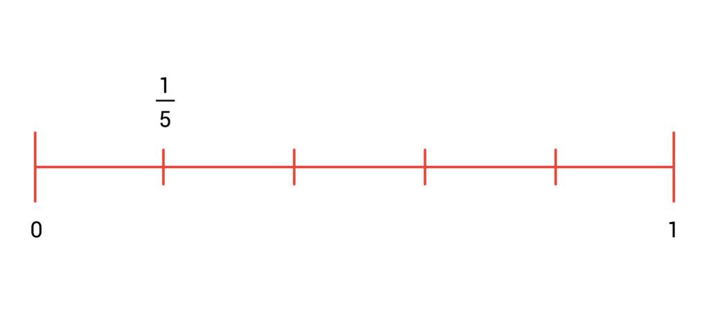 getallenlijn breuken voorbeeld eenvijfde