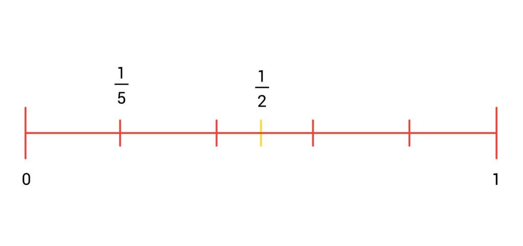 breuken getallenlijn voorbeeld