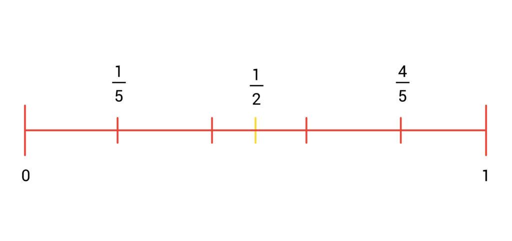 voorbeeld getallenlijn breuken eenvijfde