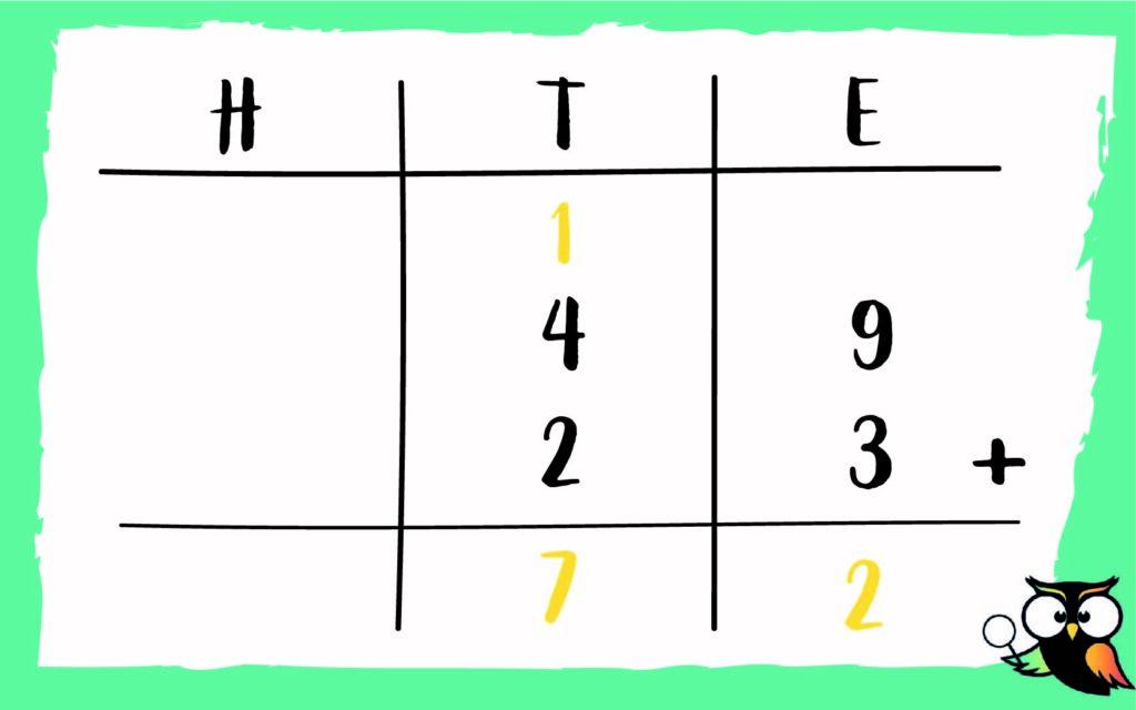 HTE schema voorbeeld