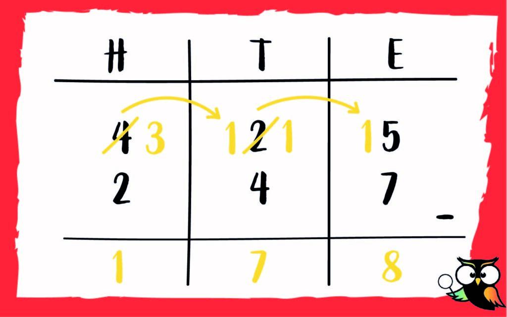 voorbeeld schema som