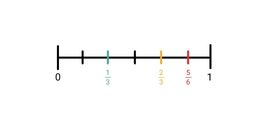 breuken-getallenlijn-gelijknamigmaken-antwoord