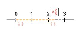 breuken-getallenlijn-met-vijf-breuken