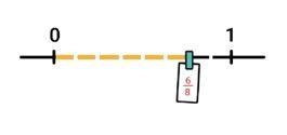 getallenlijn-met-breuk-op-juiste-plaats